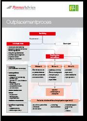 outplacementproces